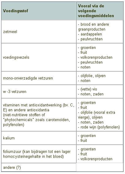 vezelrijke voeding lijst