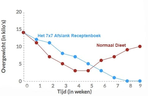 Gezond Gewicht Tabel Voor Mannen En Vrouwen Afvallen Reviews