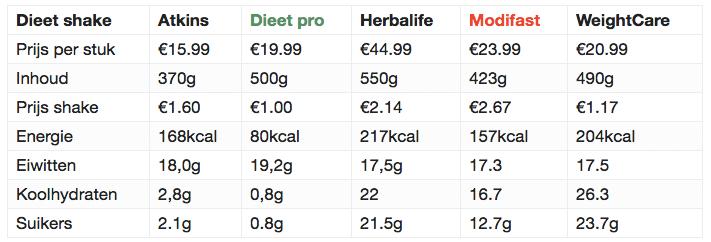 goedkoop dieet schema